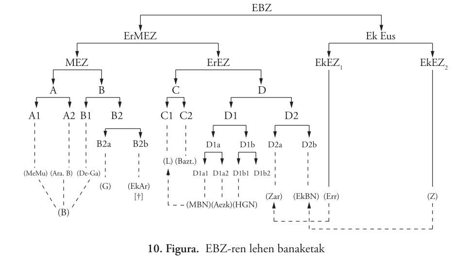 Primera fragmentación del vasco antiguo común ( (Lakarra 2014))